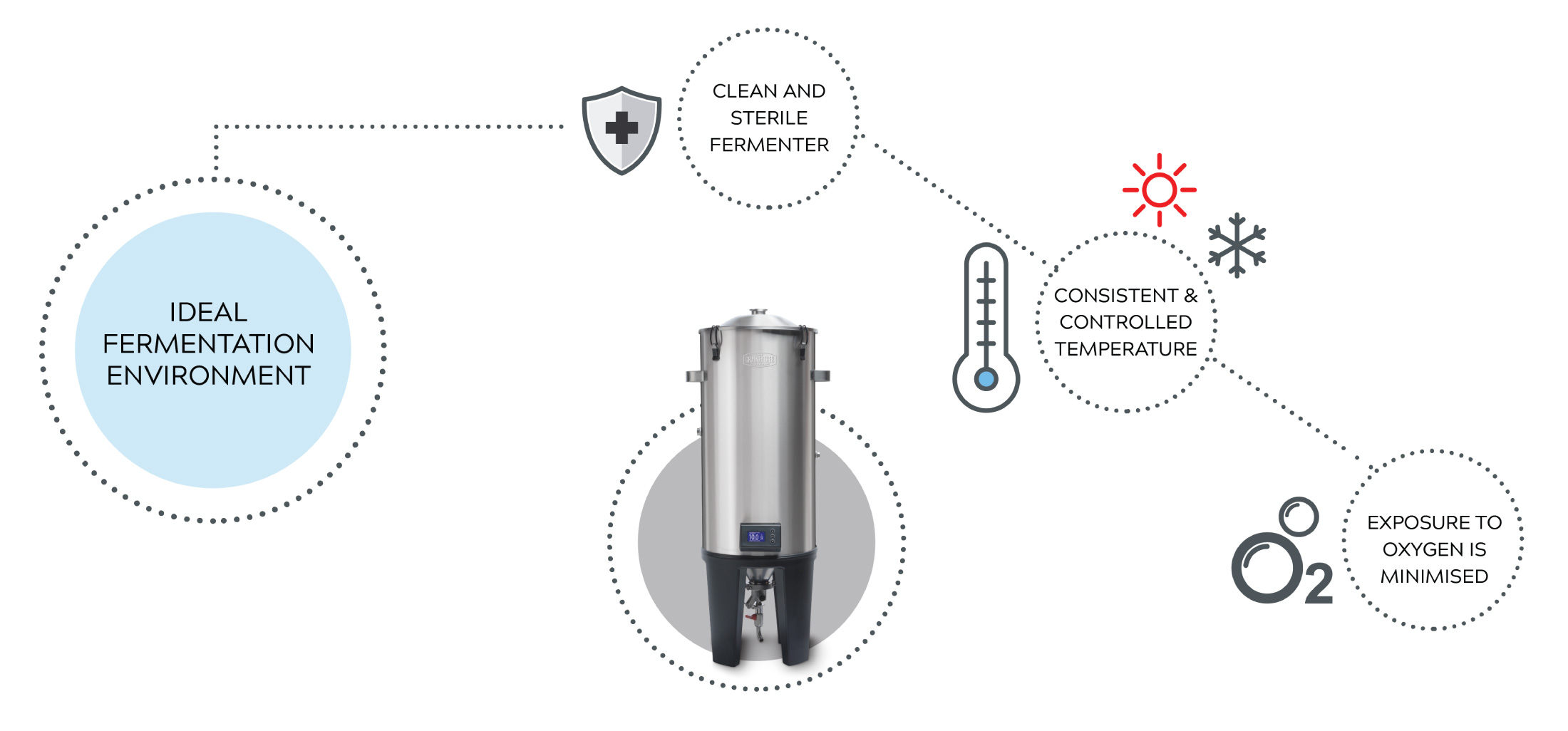 Image to show the Grainfather Conical Fermenter